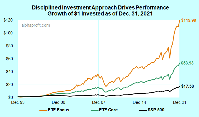 Performance of ETF model portfolio driven by disciplined investment process