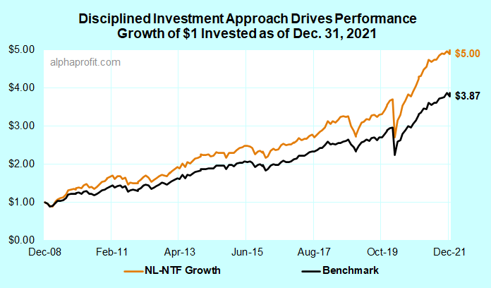 Performance of Fidelity mutual funds model portfolio driven by disciplined investment process