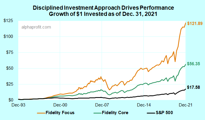 Performance of Fidelity mutual funds model portfolios driven by disciplined investment process