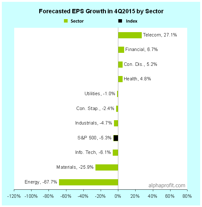 Sector Analysis: Earnings Growth Outlook by Sector in 4Q 2015