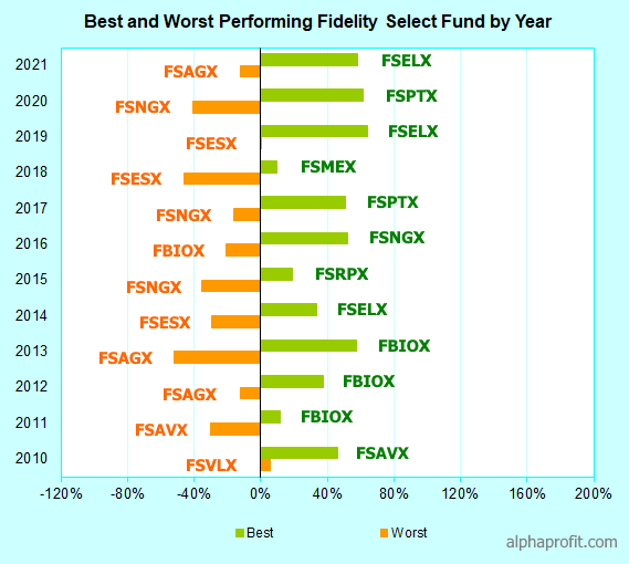 Best No Load Mutual Funds 2020.Fidelity Select Funds Best Fidelity Select Funds For 2019